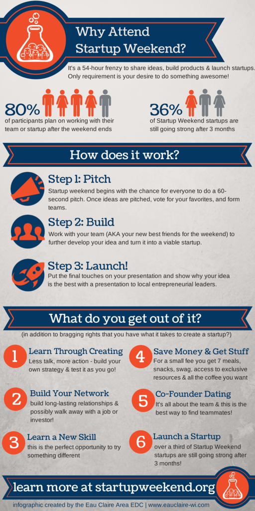 Why Attend Startup Weekend- (5)